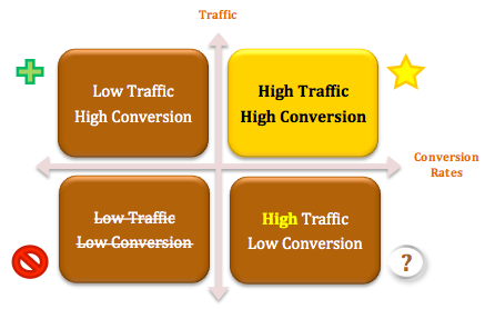Low Traffic High Conversions