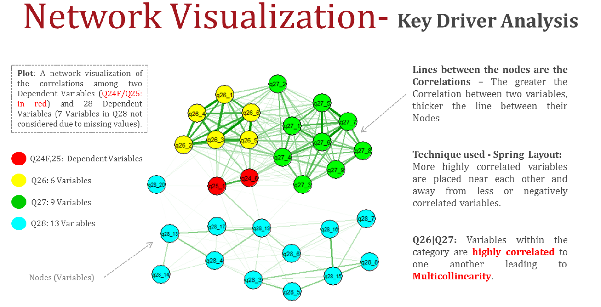 Network Visualization Map