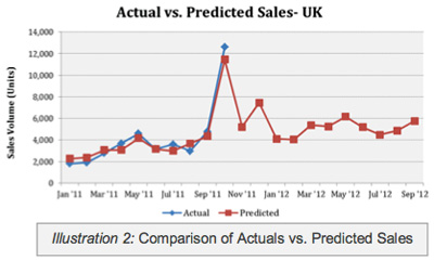 Comparison of Actual versus Predicted Sales