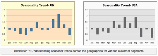 Seasonality Trend in UK and USA